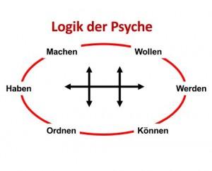 Coaching_Logik_der_Psyche